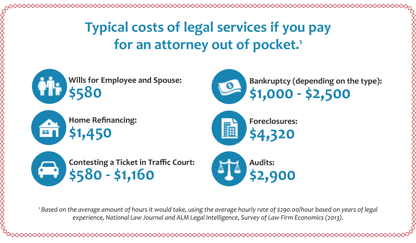 Typical costs of legal services
