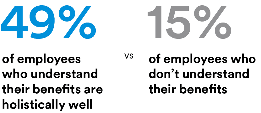 comparison data of employees
