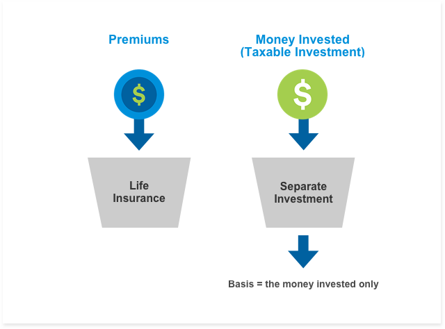 Metlife Life Insurance >> Life Insurance Overview Group Universal Life Metlife